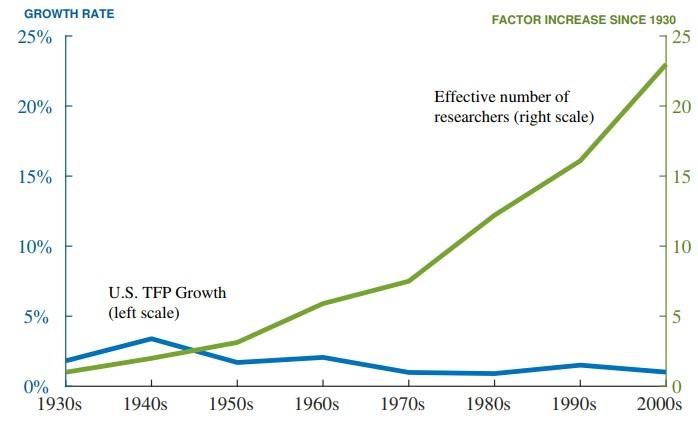 TFP-num-researchers-graph