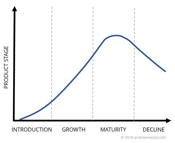 Product life cycle graph